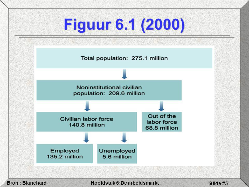 Hoofdstuk 6:De arbeidsmarktBron : Blanchard Slide #6 6.1 Arbeidsmarktgegevens Participatiegraad = beroepsbev / bev op actieve leeftijd = 146.5 / 221.2 = 66 % (VS, 2003) Vlaanderen / België Participatiegraad is gestegen / blijft toch relatief laag bij ons  Waarom ?