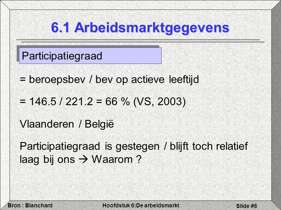 Hoofdstuk 6:De arbeidsmarktBron : Blanchard Slide #27 6.4 Prijsvorming Prijsbepaling en concurrentie Bij perfecte competitie in de productmarkt Prijs (P) = Marginale Kost Gegeven: Marginale kost = W dan: P=W In niet-competitieve markten P=(1+µ)W µ= Mark-up van prijs boven kost