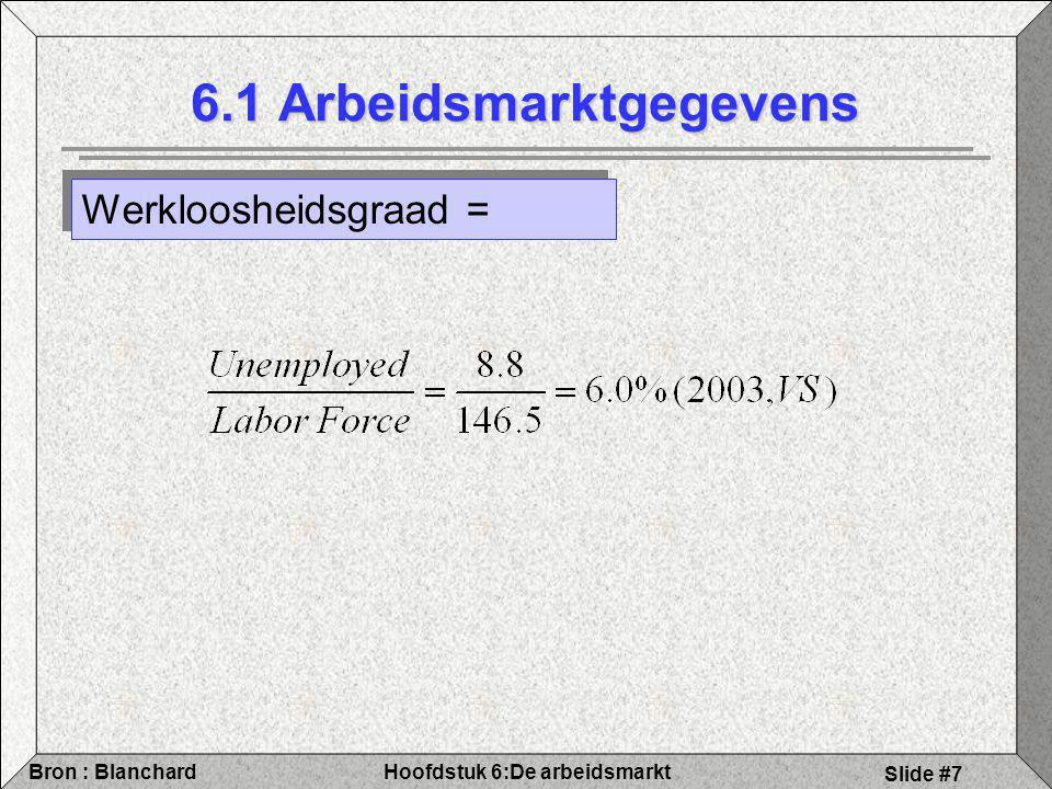 Hoofdstuk 6:De arbeidsmarktBron : Blanchard Slide #18 6.2 Schommelingen in werkloosheid Samenvattend: Hoge werkloosheid: Grotere kans op verlies aan werk Kleinere kans op vinden nieuw werk Langere werkloosheidsduur ==> effect op loon via arbeidsmarkt