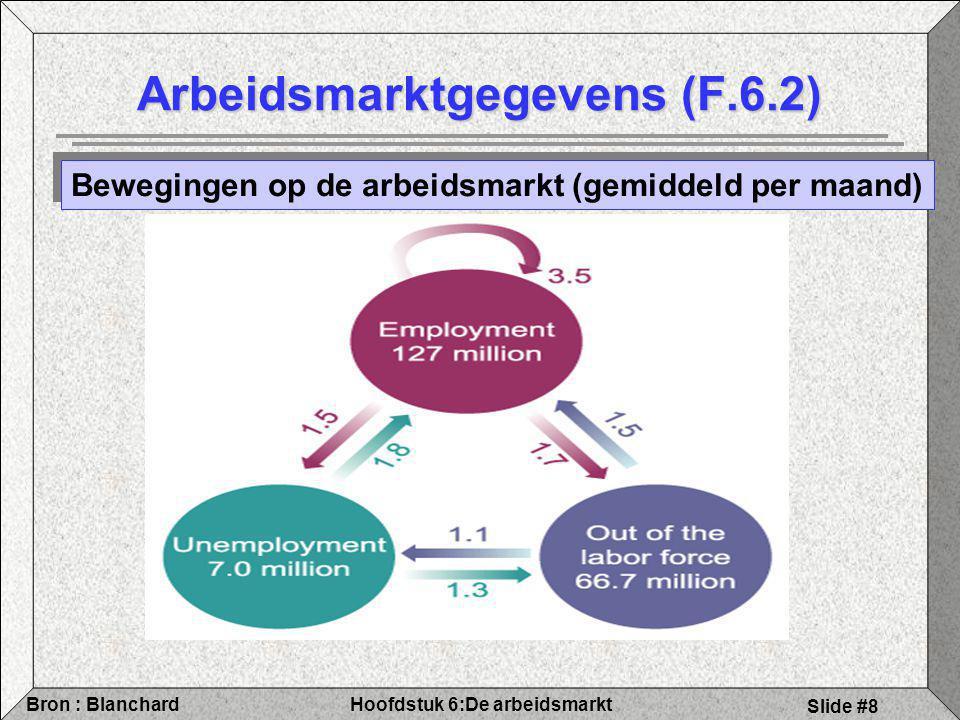 Hoofdstuk 6:De arbeidsmarktBron : Blanchard Slide #39 6.5 De natuurlijke werkloosheidsgraad Samenvatting Stel : Verwachte prijs = actuele prjis Dan: WS impliceert dat het reële loon negatief gerelateerd is tot werkloosheid Voor PS is het reële loon constant Arbeidsmarktevenwicht als W/P van WS = W/P van PS Arbeidsmarktevenwicht bepaalt de natuurlijke werkloosheidsgraad WS impliceert dat het reële loon negatief gerelateerd is tot werkloosheid Voor PS is het reële loon constant Arbeidsmarktevenwicht als W/P van WS = W/P van PS Arbeidsmarktevenwicht bepaalt de natuurlijke werkloosheidsgraad