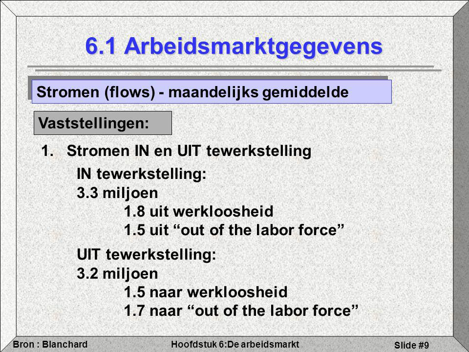 Hoofdstuk 6:De arbeidsmarktBron : Blanchard Slide #9 6.1 Arbeidsmarktgegevens Stromen (flows) - maandelijks gemiddelde Vaststellingen: 1.Stromen IN en UIT tewerkstelling IN tewerkstelling: 3.3 miljoen 1.8 uit werkloosheid 1.5 uit out of the labor force UIT tewerkstelling: 3.2 miljoen 1.5 naar werkloosheid 1.7 naar out of the labor force