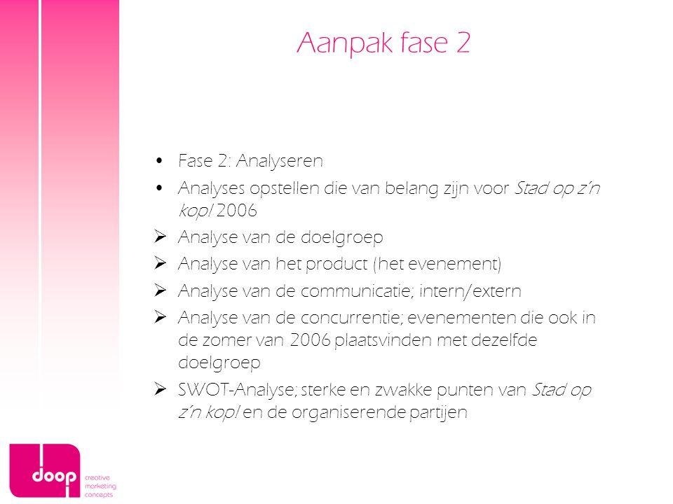 Aanpak fase 2 Fase 2: Analyseren Analyses opstellen die van belang zijn voor Stad op z'n kop! 2006  Analyse van de doelgroep  Analyse van het produc