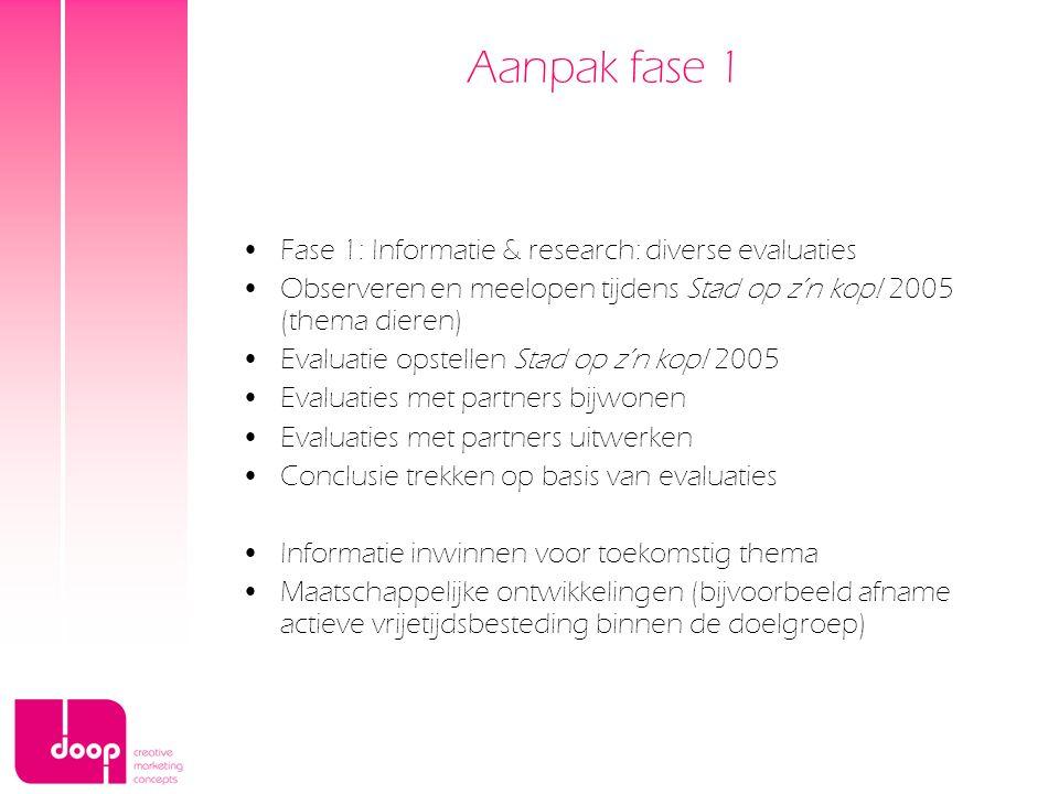 Aanpak fase 1 Fase 1: Informatie & research: diverse evaluaties Observeren en meelopen tijdens Stad op z'n kop! 2005 (thema dieren) Evaluatie opstelle