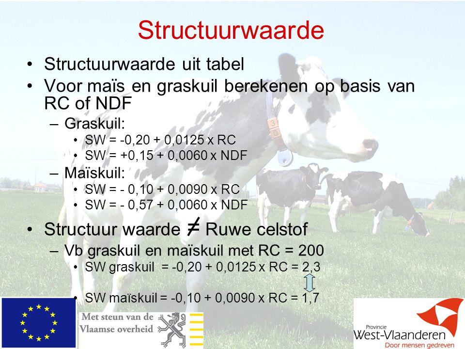 Structuurwaarde Structuurwaarde uit tabel Voor maïs en graskuil berekenen op basis van RC of NDF –Graskuil: SW = -0,20 + 0,0125 x RC SW = +0,15 + 0,00