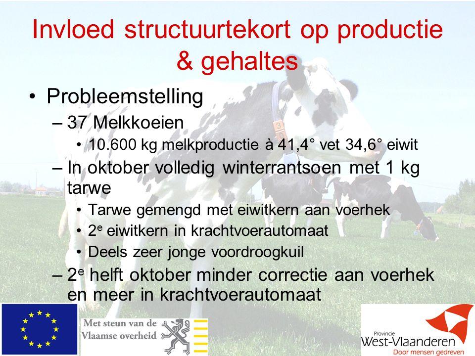 Invloed structuurtekort op productie & gehaltes Probleemstelling –37 Melkkoeien 10.600 kg melkproductie à 41,4° vet 34,6° eiwit –In oktober volledig w
