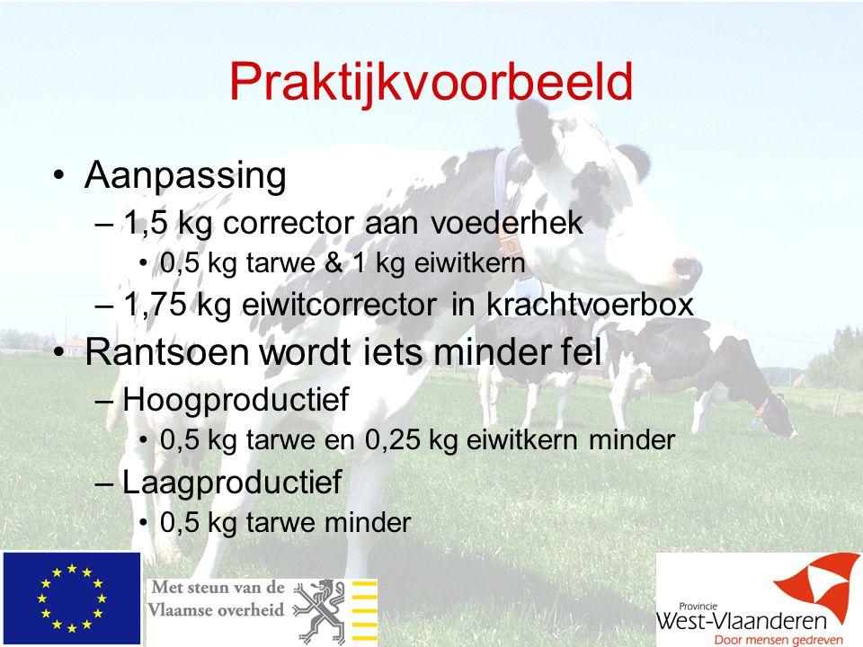 Praktijkvoorbeeld Aanpassing –1,5 kg corrector aan voederhek 0,5 kg tarwe & 1 kg eiwitkern –1,75 kg eiwitcorrector in krachtvoerbox Rantsoen wordt iet