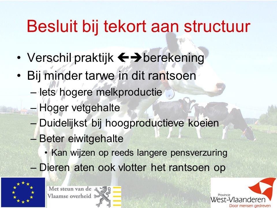 Besluit bij tekort aan structuur Verschil praktijk  berekening Bij minder tarwe in dit rantsoen –Iets hogere melkproductie –Hoger vetgehalte –Duidel