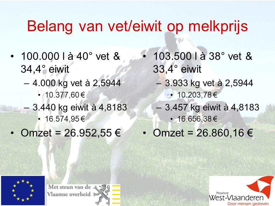 Belang van vet/eiwit op melkprijs 100.000 l à 40° vet & 34,4° eiwit –4.000 kg vet à 2,5944 10.377,60 € –3.440 kg eiwit à 4,8183 16.574,95 € Omzet = 26