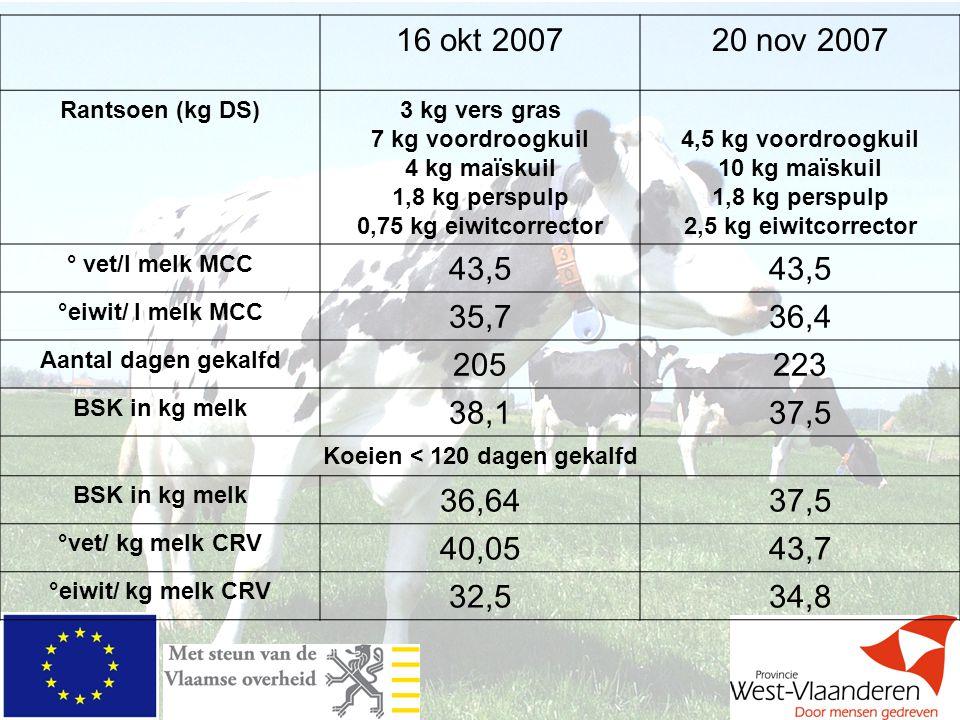16 okt 200720 nov 2007 Rantsoen (kg DS)3 kg vers gras 7 kg voordroogkuil 4 kg maïskuil 1,8 kg perspulp 0,75 kg eiwitcorrector 4,5 kg voordroogkuil 10