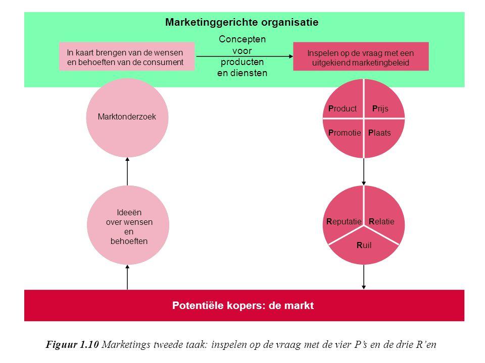 Marketing Marketing omvat de - op de markt afgestemde- ontwikkeling, prijsbepaling, promotie en distributie van producten, diensten of ideeën en andere relevante activiteiten om planmatig een reputatie te vestigen, ruiltransacties te bevorderen en duurzame relaties met afnemers te creëren, waardoor organisaties en belanghebbenden - met wederzijds voordeel - hun doelstellingen verwezenlijken