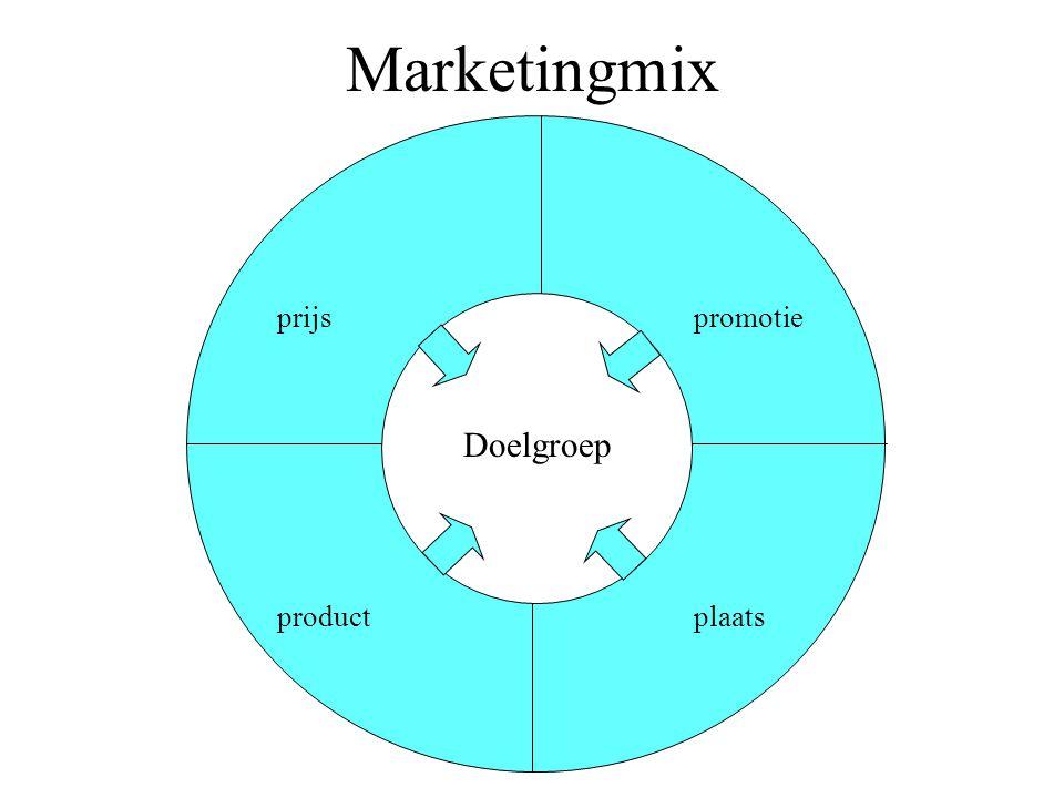 Marketingmix prijspromotie plaatsproduct Doelgroep