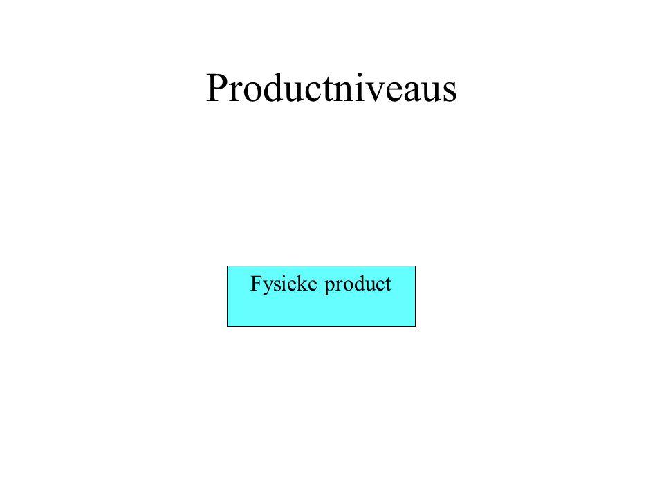 Productniveaus Uitgebreide product Fysieke product