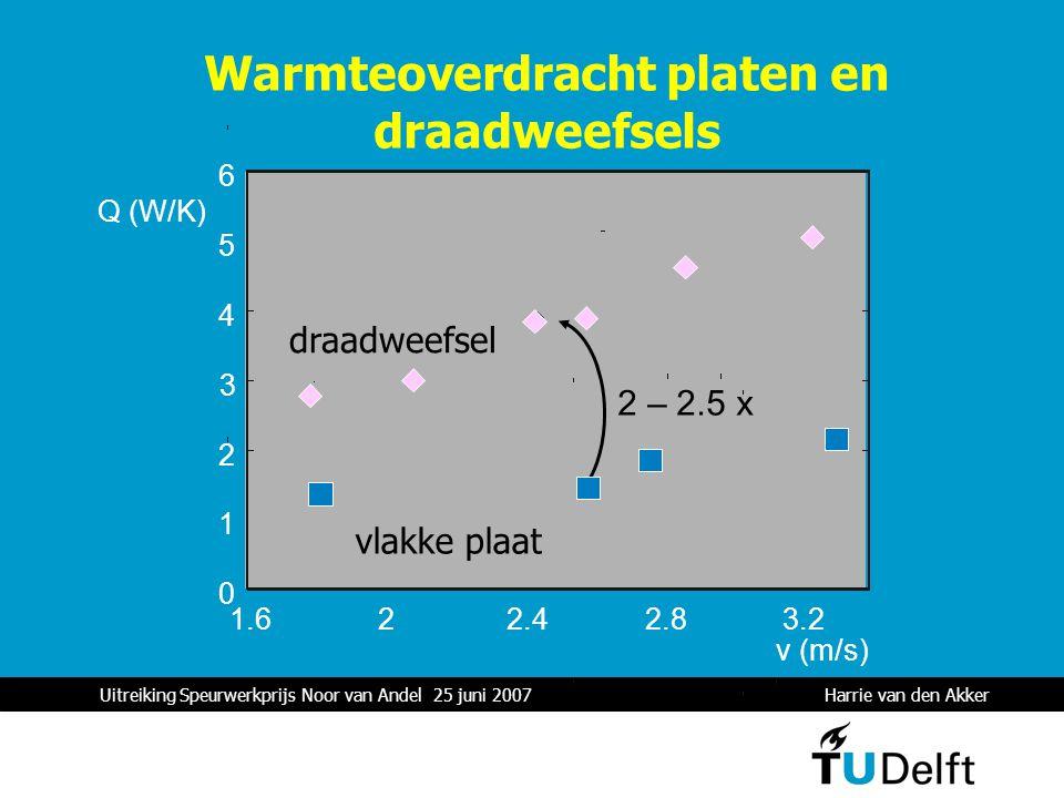 Uitreiking Speurwerkprijs Noor van Andel 25 juni 2007 Harrie van den Akker 1 Warmteoverdracht platen en draadweefsels 0 1 2 3 4 5 6 1.622.42.83.2 Q (W/K) v (m/s) 2 – 2.5 x draadweefsel vlakke plaat