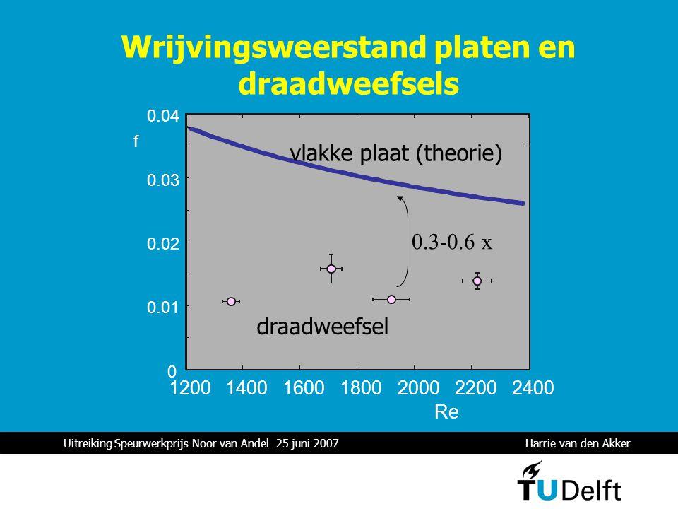 Uitreiking Speurwerkprijs Noor van Andel 25 juni 2007 Harrie van den Akker 1 0 0.01 0.02 0.03 0.04 1200140016001800200022002400 f Re 0.3-0.6 x Wrijvingsweerstand platen en draadweefsels vlakke plaat (theorie) draadweefsel