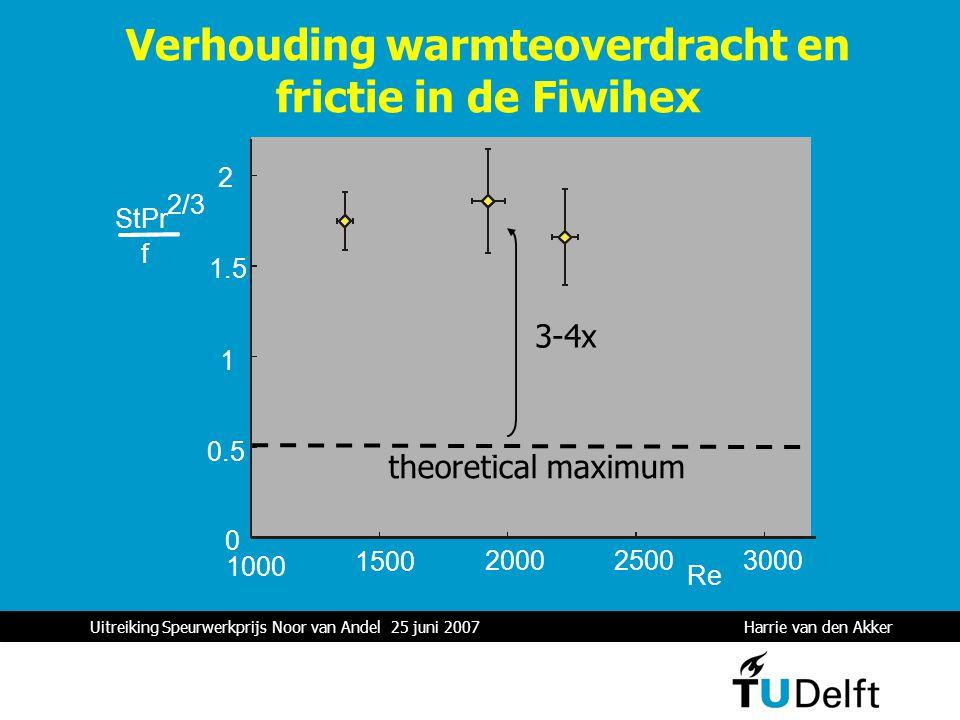 Uitreiking Speurwerkprijs Noor van Andel 25 juni 2007 Harrie van den Akker 1 Verhouding warmteoverdracht en frictie in de Fiwihex 1000 1500 200025003000 Re 0 0.5 1 1.5 2 StPr 2/3 f 3-4x theoretical maximum