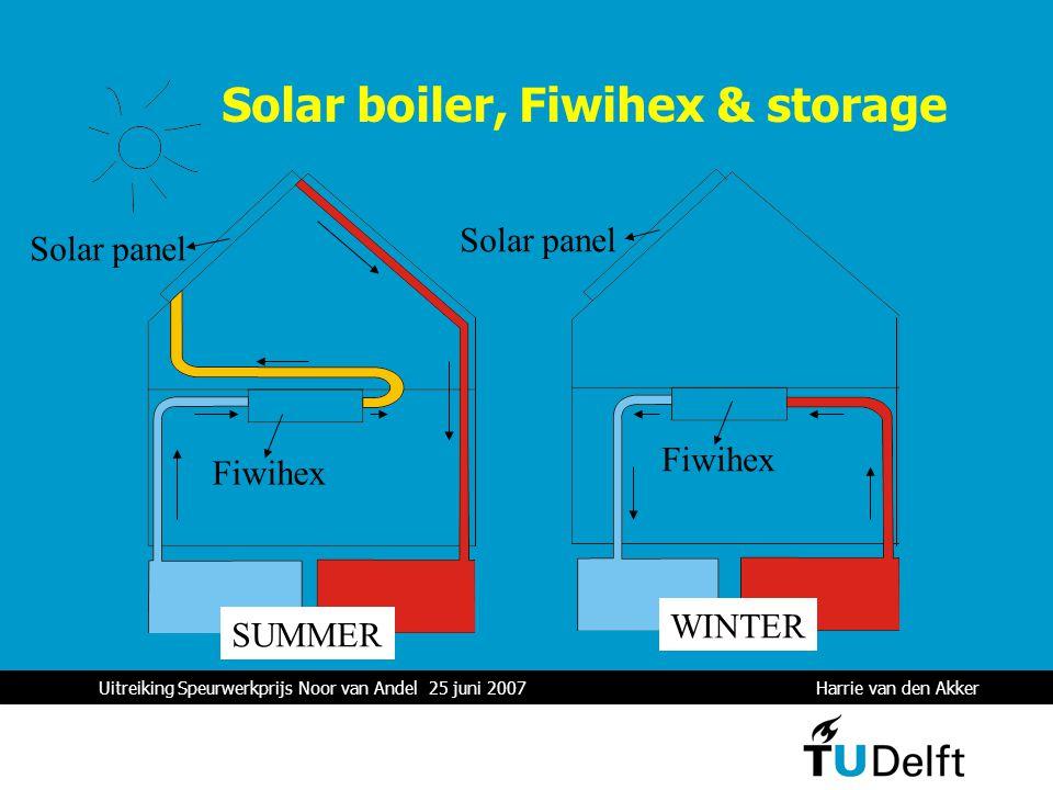 Uitreiking Speurwerkprijs Noor van Andel 25 juni 2007 Harrie van den Akker 1 Solar boiler, Fiwihex & storage Fiwihex Solar panel SUMMER WINTER