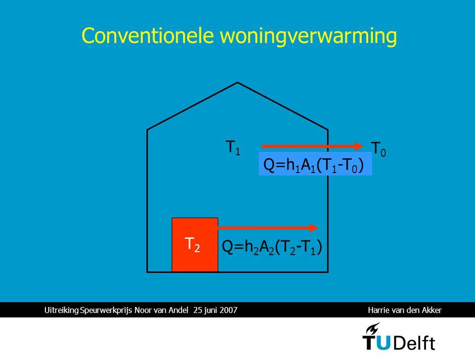 Uitreiking Speurwerkprijs Noor van Andel 25 juni 2007 Harrie van den Akker 1 T1T1 T0T0 Q=h 1 A 1 (T 1 -T 0 ) T2T2 Q=h 2 A 2 (T 2 -T 1 ) Conventionele woningverwarming