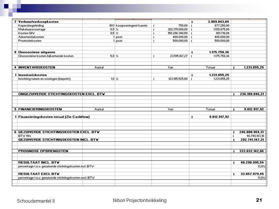 Nibori Projectontwikkeling21 Schoudermantel II