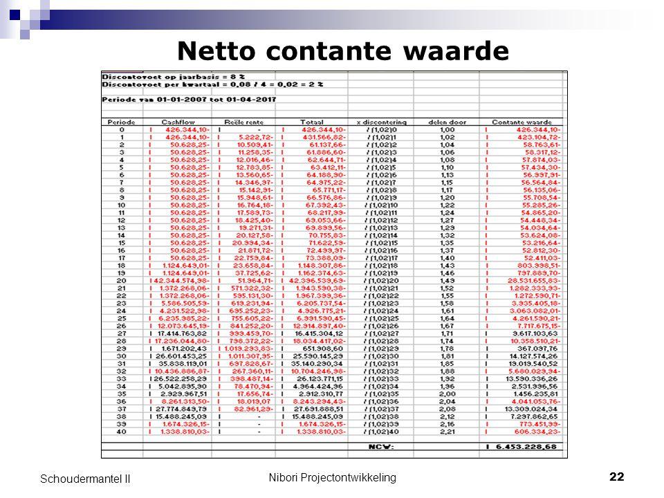Nibori Projectontwikkeling22 Schoudermantel II Netto contante waarde