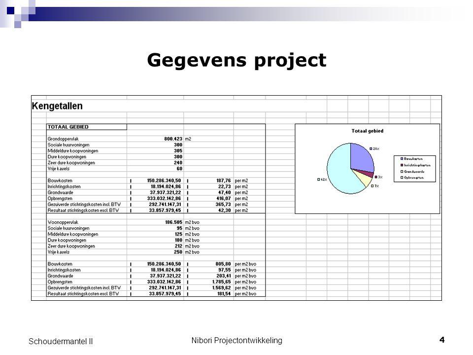 Nibori Projectontwikkeling4 Schoudermantel II Gegevens project