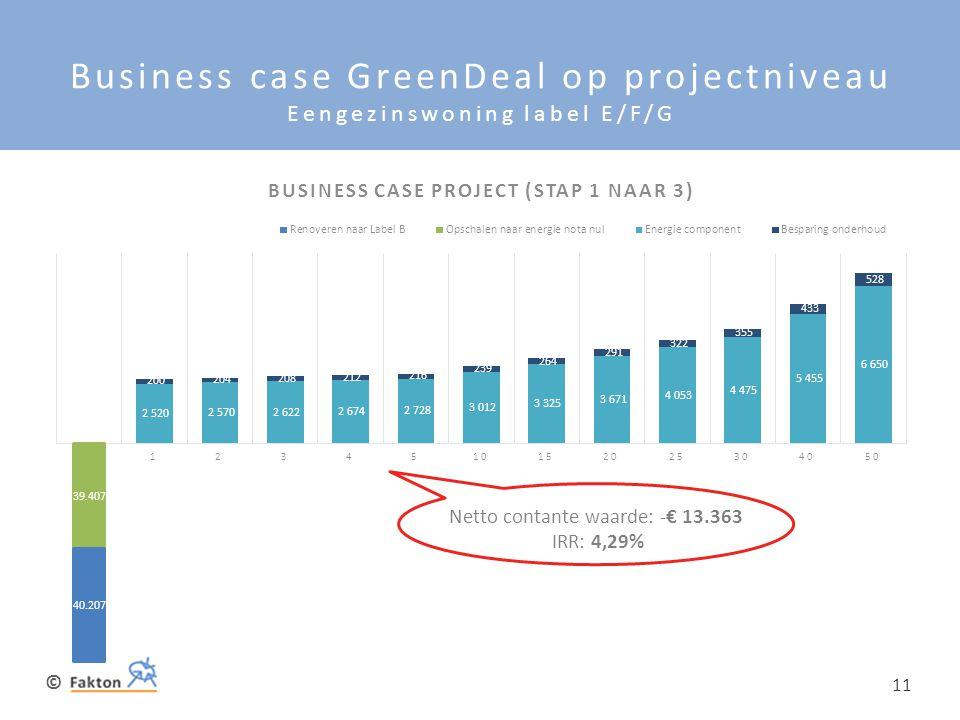 © 11 Business case GreenDeal op projectniveau Eengezinswoning label E/F/G Netto contante waarde: -€ 13.363 IRR: 4,29% 39.407 40.207