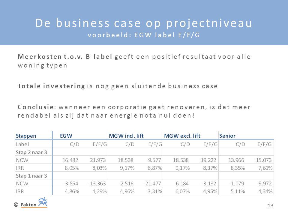 © 13 De business case op projectniveau voorbeeld: EGW label E/F/G Meerkosten t.o.v. B-label geeft een positief resultaat voor alle woning typen Totale