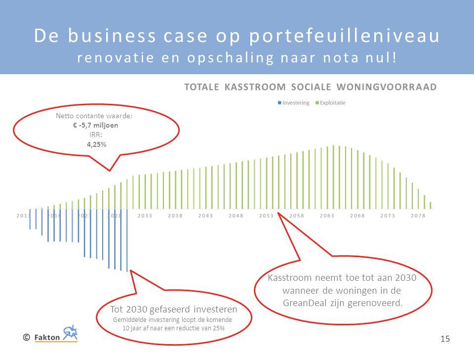 © 15 De business case op portefeuilleniveau renovatie en opschaling naar nota nul! Tot 2030 gefaseerd investeren Gemiddelde investering loopt de komen