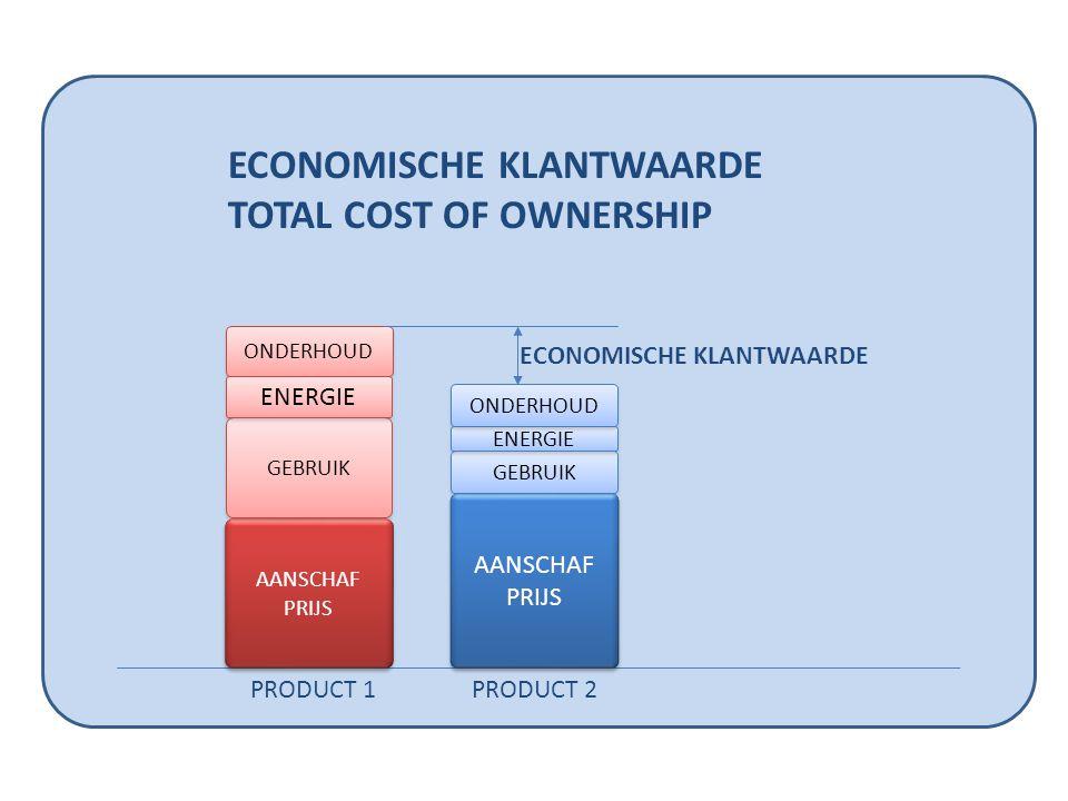 AANSCHAF PRIJS GEBRUIK ONDERHOUD AANSCHAF PRIJS GEBRUIK ECONOMISCHE KLANTWAARDE TOTAL COST OF OWNERSHIP PRODUCT 1PRODUCT 2 ENERGIE ONDERHOUD
