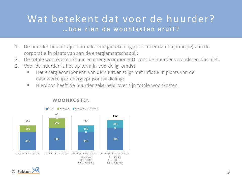 © 9 Wat betekent dat voor de huurder? …hoe zien de woonlasten eruit? 1.De huurder betaalt zijn 'normale' energierekening (niet meer dan nu principe) a