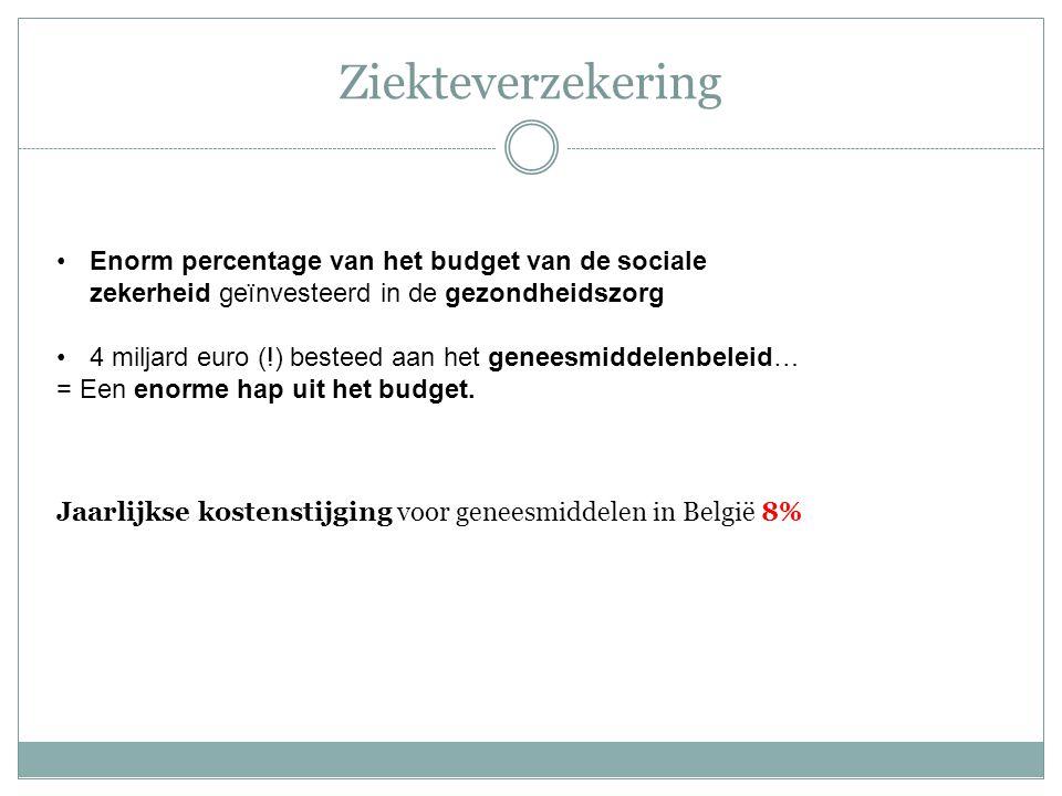 Ziekteverzekering Enorm percentage van het budget van de sociale zekerheid geïnvesteerd in de gezondheidszorg 4 miljard euro (!) besteed aan het genee