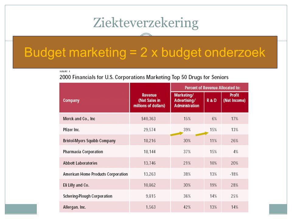 Ziekteverzekering Budget marketing = 2 x budget onderzoek