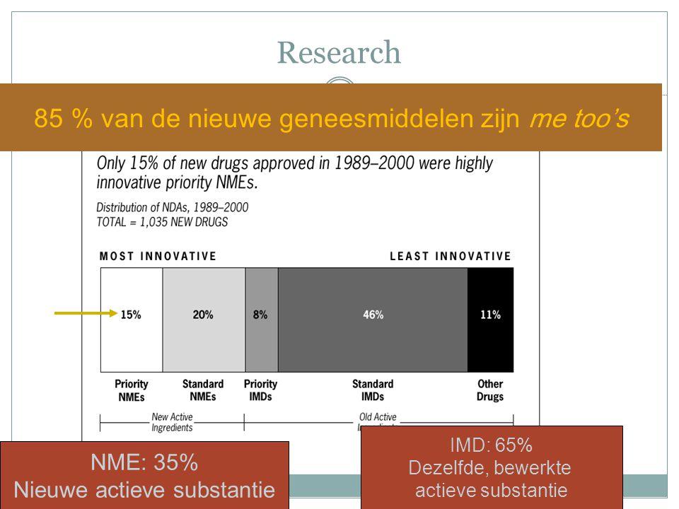 85 % van de nieuwe geneesmiddelen zijn me too's NME: 35% Nieuwe actieve substantie IMD: 65% Dezelfde, bewerkte actieve substantie