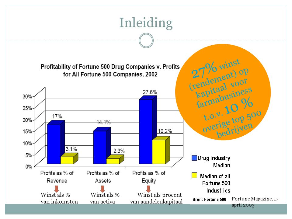 Inleiding 27% winst (rendement) op kapitaal voor farmabusiness t.o.v. 10 % overige top 500 bedrijven Fortune Magazine, 17 april 2003 Winst als % Winst