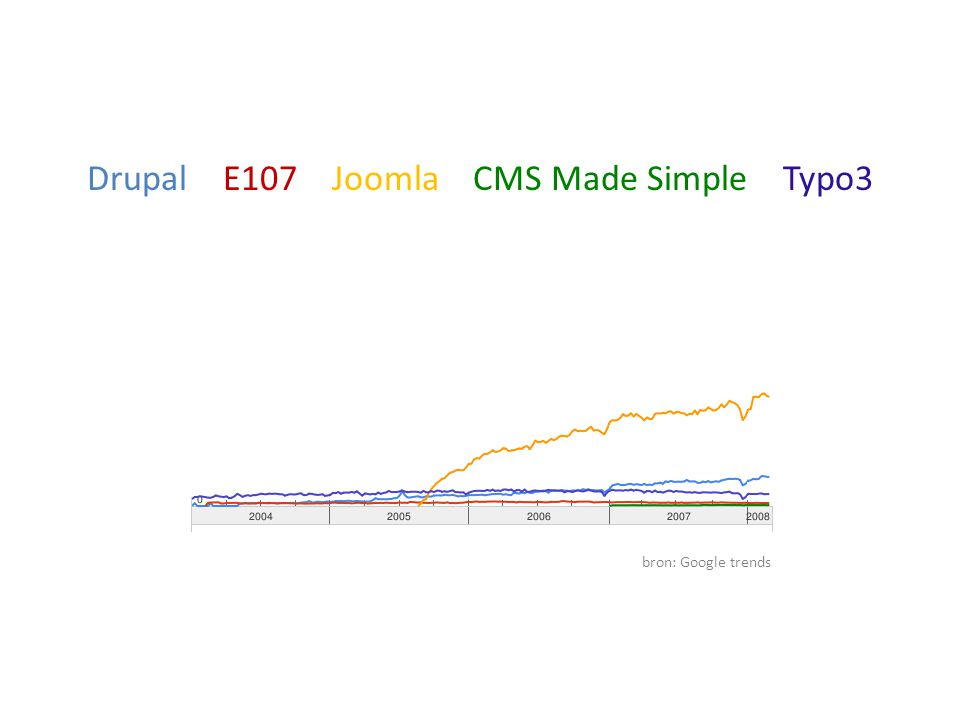 Drupal E107 Joomla CMS Made Simple Typo3 bron: Google trends