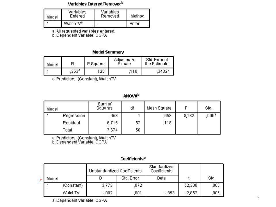 Alternatieve hypothese: hoe meer minuten een student per dag tv kijkt, hoe lager zijn/haar tentamencijfer voor BIS Nulhypothese: hoeveel een student per dag tv kijkt heeft geen invloed op zijn/haar tentamencijfer voor BIS Eenzijdig of tweezijdig.
