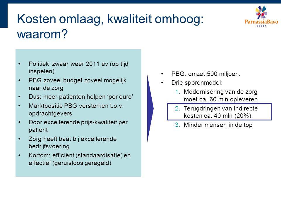 Politiek: zwaar weer 2011 ev (op tijd inspelen) PBG zoveel budget zoveel mogelijk naar de zorg Dus: meer patiënten helpen 'per euro' Marktpositie PBG