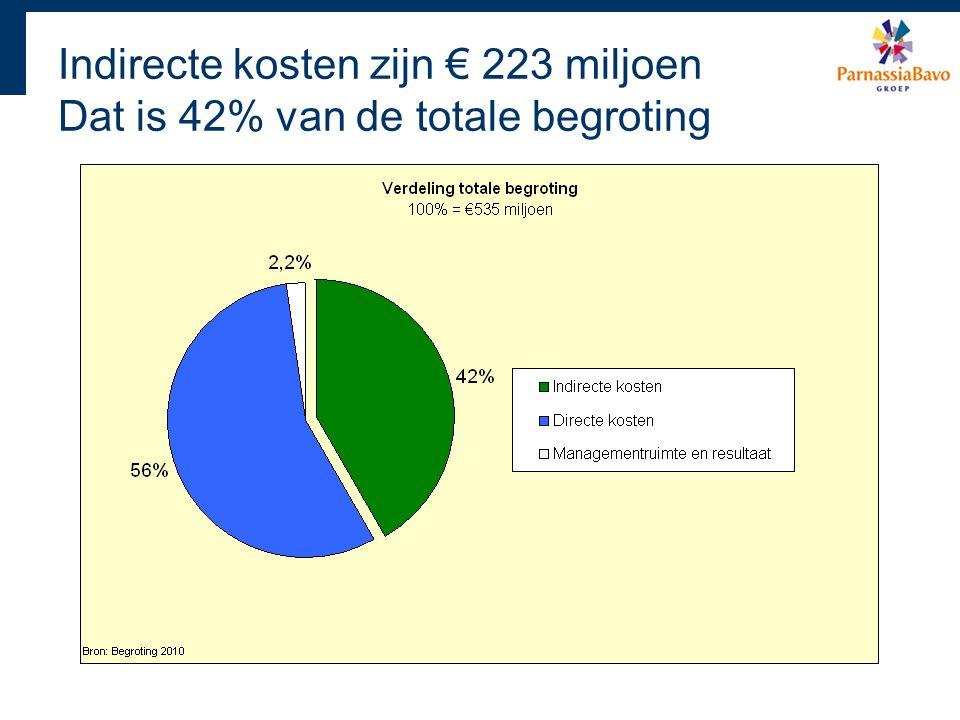 Indirecte kosten zijn € 223 miljoen Dat is 42% van de totale begroting