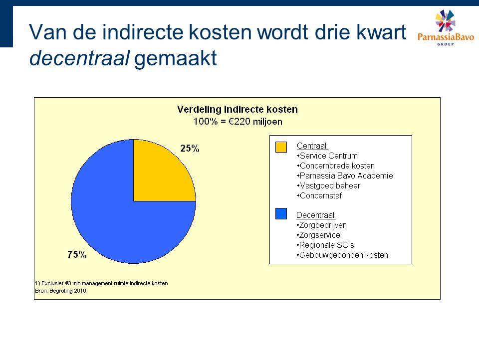 Van de indirecte kosten wordt drie kwart decentraal gemaakt