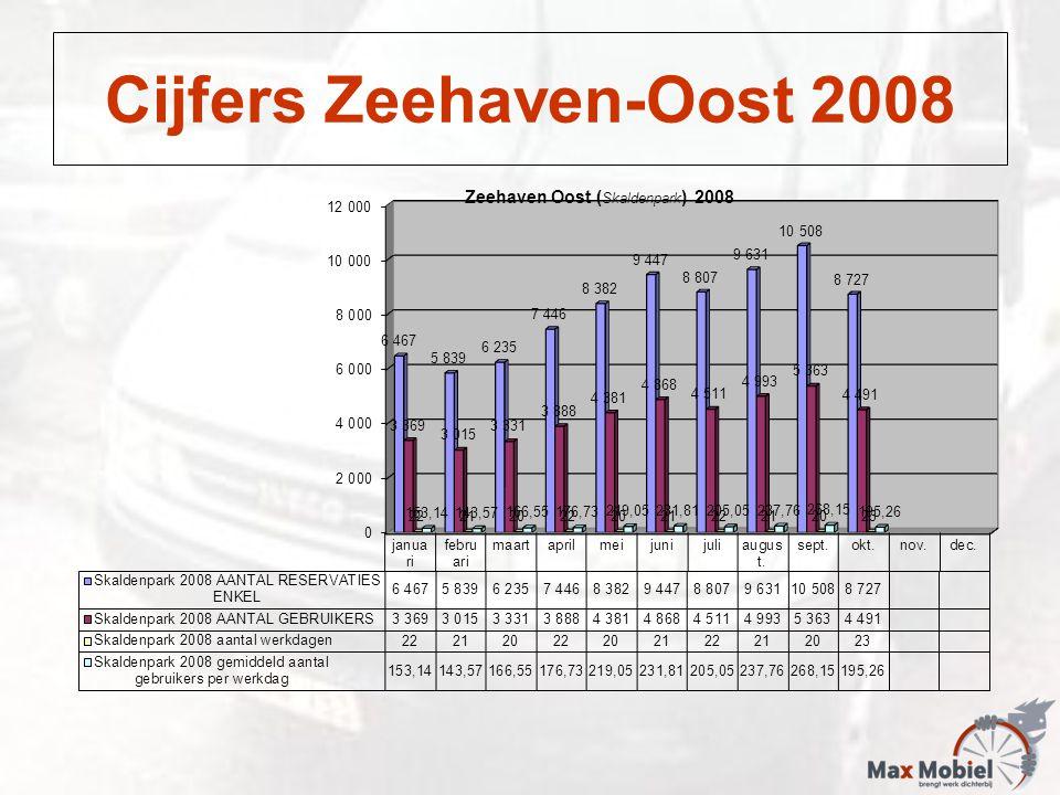 Cijfers Zeehaven-Oost 2008