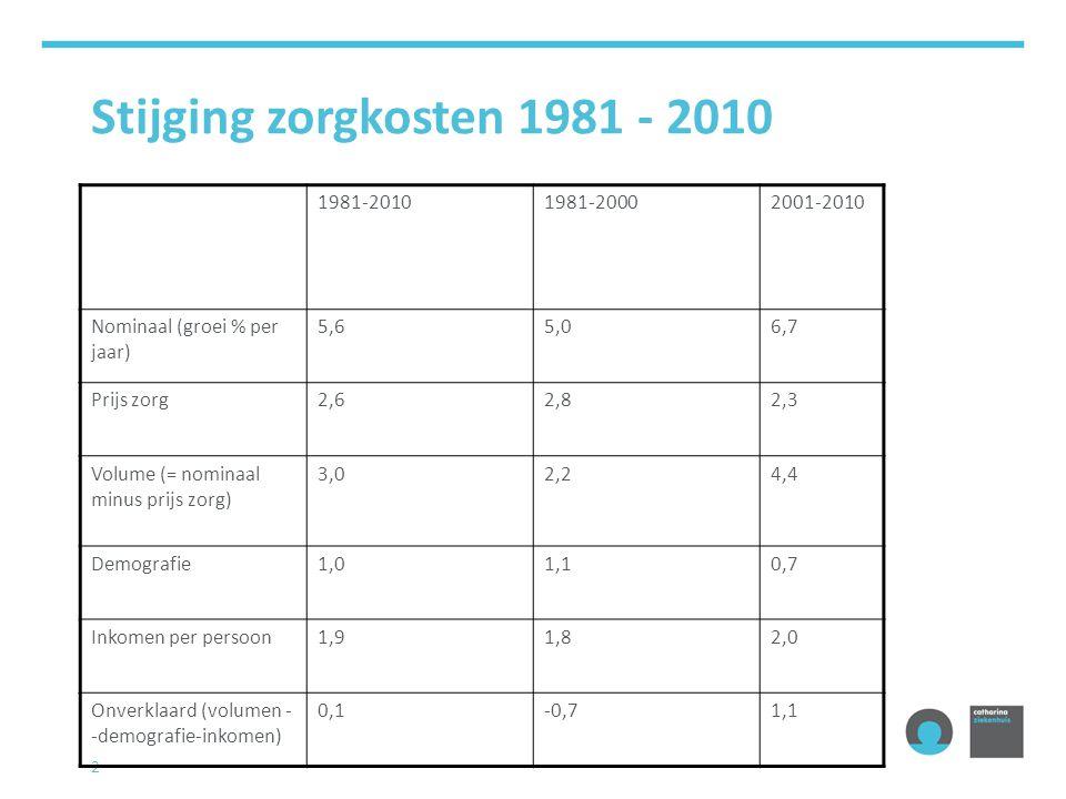 2 Stijging zorgkosten 1981 - 2010 1981-20101981-20002001-2010 Nominaal (groei % per jaar) 5,65,06,7 Prijs zorg2,62,82,3 Volume (= nominaal minus prijs