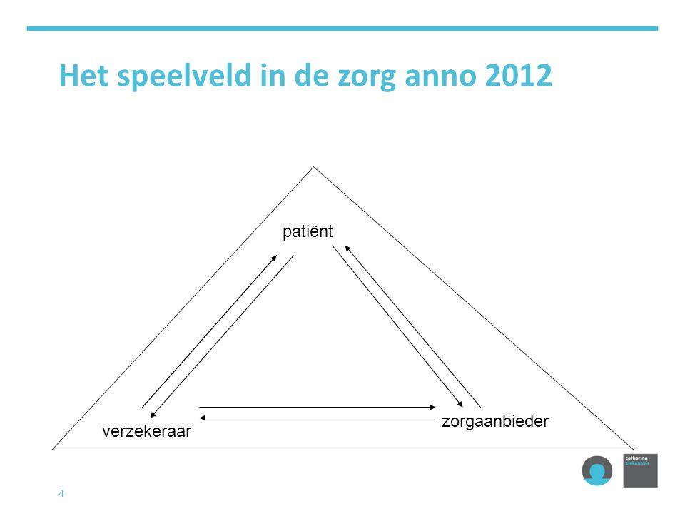 4 Het speelveld in de zorg anno 2012 patiënt verzekeraar zorgaanbieder