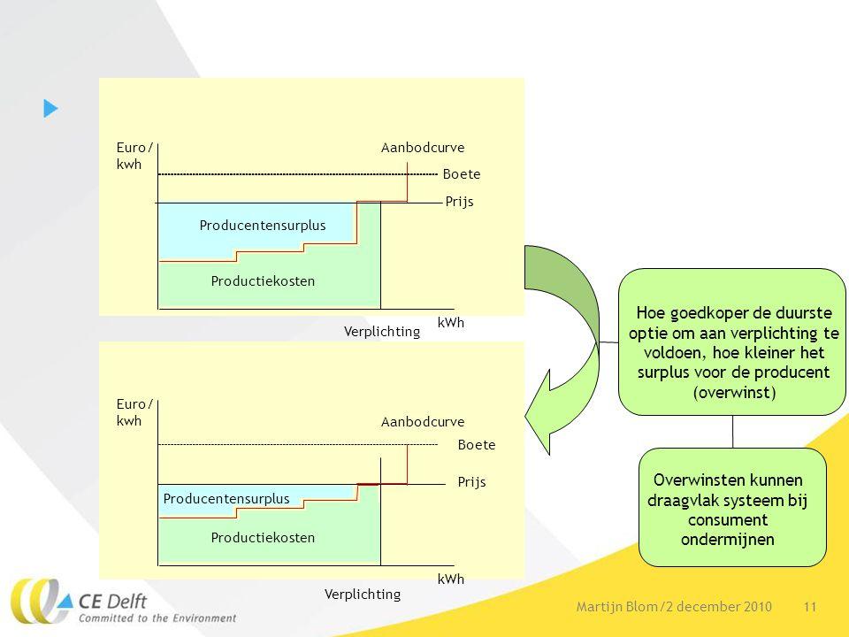 11Martijn Blom/2 december 2010 Producentensurplus Verplichting Aanbodcurve Boete Prijs Euro/ kwh kWh Productiekosten Hoe goedkoper de duurste optie om aan verplichting te voldoen, hoe kleiner het surplus voor de producent (overwinst) Overwinsten kunnen draagvlak systeem bij consument ondermijnen Producentensurplus Verplichting Aanbodcurve Boete Euro/ kwh kWh Productiekosten Prijs