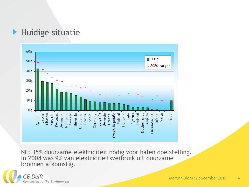 4Martijn Blom/2 december 2010 Huidige situatie NL: 35% duurzame elektriciteit nodig voor halen doelstelling. In 2008 was 9% van elektriciteitsverbruik