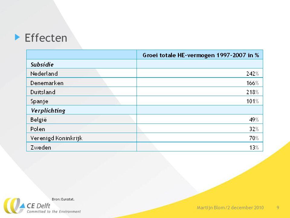9Martijn Blom/2 december 2010 Effecten Bron: Eurostat.