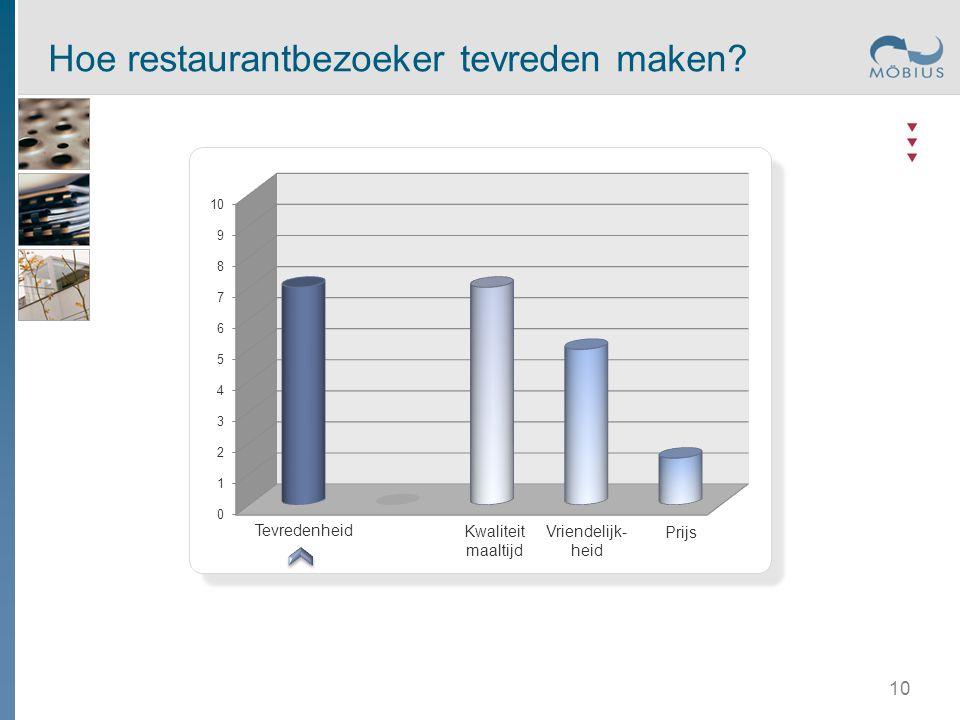 Tevredenheid Kwaliteit maaltijd Prijs Vriendelijk- heid Hoe restaurantbezoeker tevreden maken? 10