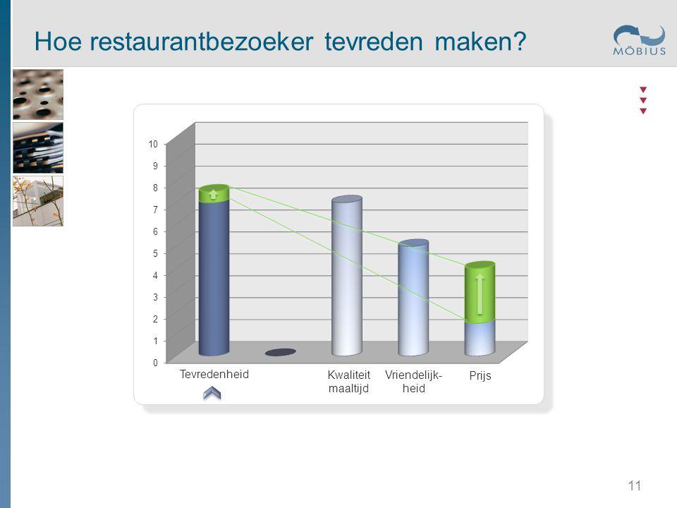 Tevredenheid Kwaliteit maaltijd Prijs Vriendelijk- heid Hoe restaurantbezoeker tevreden maken? 11