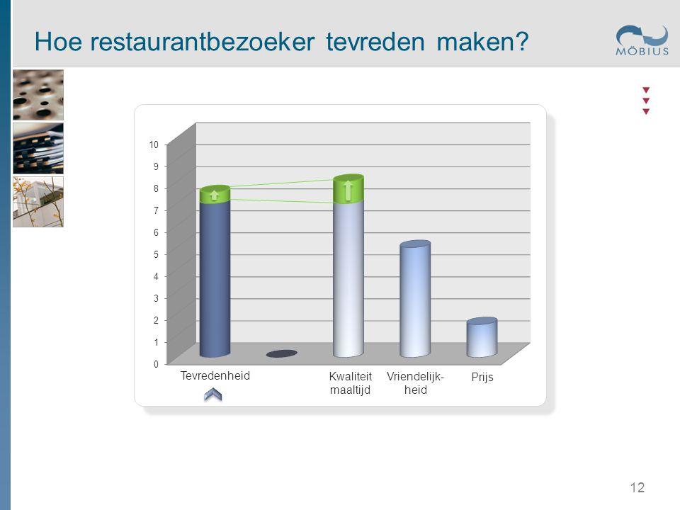Tevredenheid Kwaliteit maaltijd Prijs Vriendelijk- heid Hoe restaurantbezoeker tevreden maken? 12