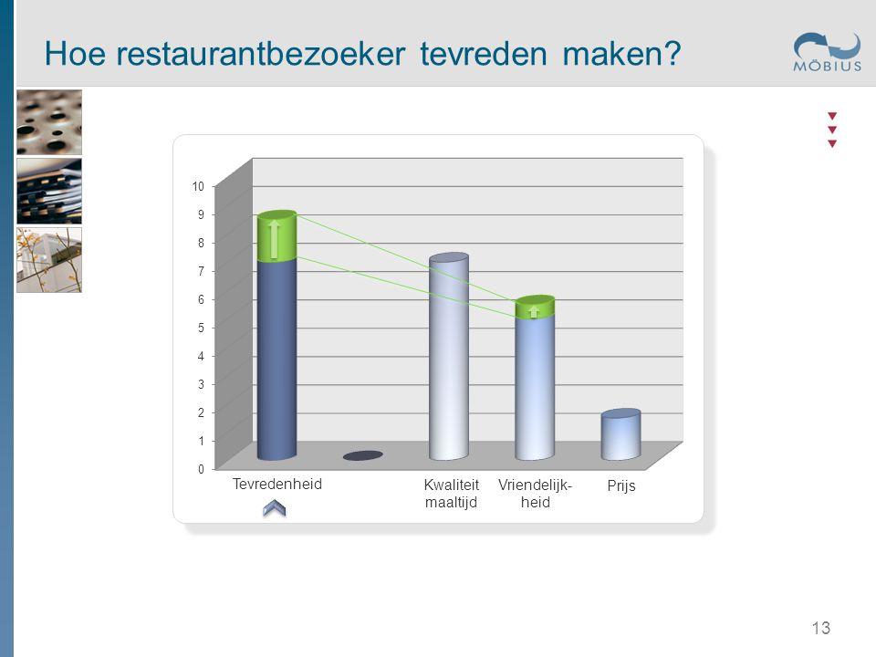 Tevredenheid Kwaliteit maaltijd Prijs Vriendelijk- heid Hoe restaurantbezoeker tevreden maken? 13