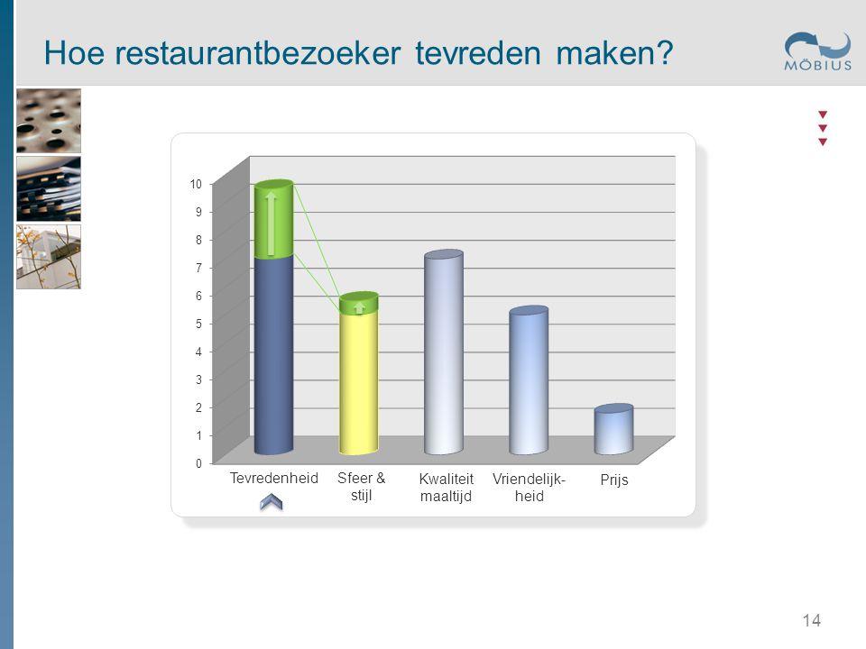 Tevredenheid Kwaliteit maaltijd Prijs Vriendelijk- heid Sfeer & stijl Hoe restaurantbezoeker tevreden maken? 14
