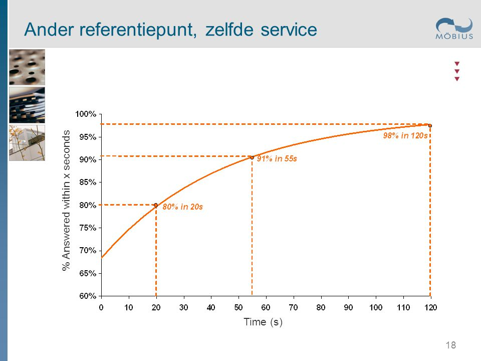 Ander referentiepunt, zelfde service Time (s) % Answered within x seconds 18
